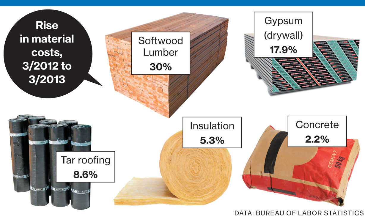 rise in material costs graphic